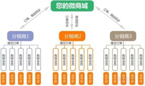 郑州开源商城系统源码的营销如何进行
